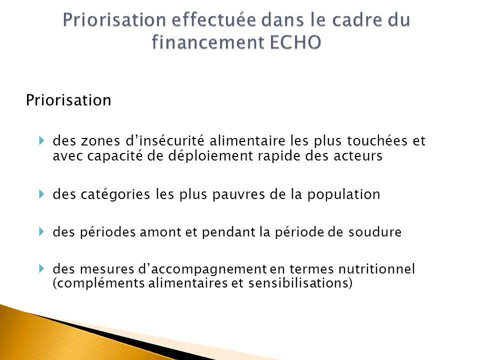 Priorisation des zones dinsécurité alimentaire les plus touchées et avec capacité de déploiement rapide des acteurs des catégories les plus pauvres de