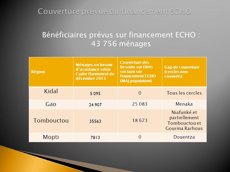 Région Ménages en besoin dassistance selon Cadre Harmonisé de décembre 2013 Couverture des besoins sur filets sociaux sur financement ECHO (MAJ popula