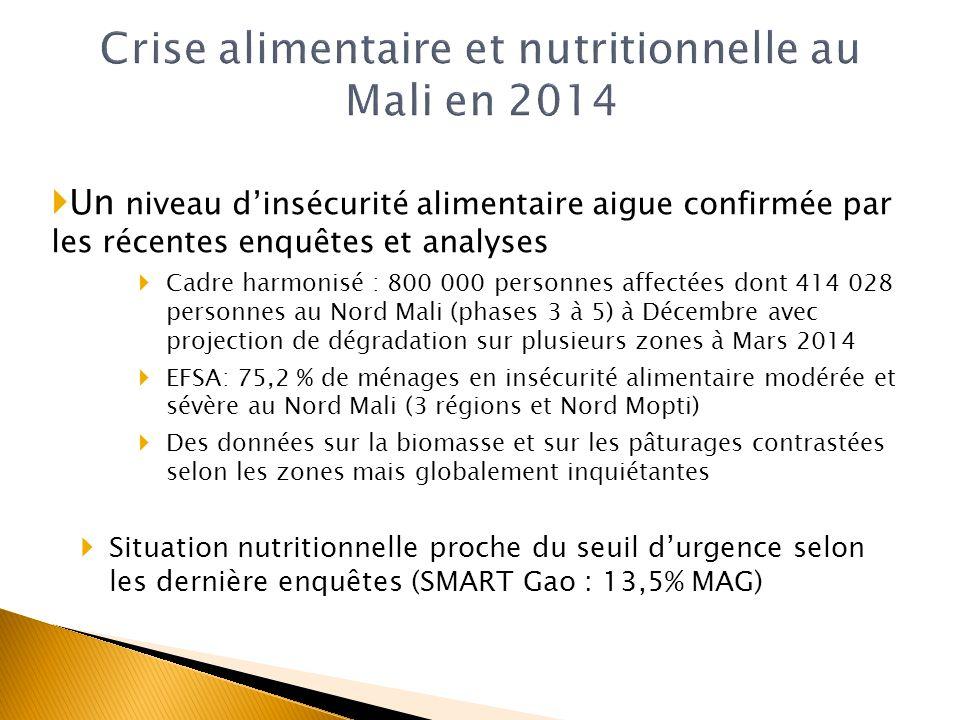 Un niveau dinsécurité alimentaire aigue confirmée par les récentes enquêtes et analyses Cadre harmonisé : 800 000 personnes affectées dont 414 028 per