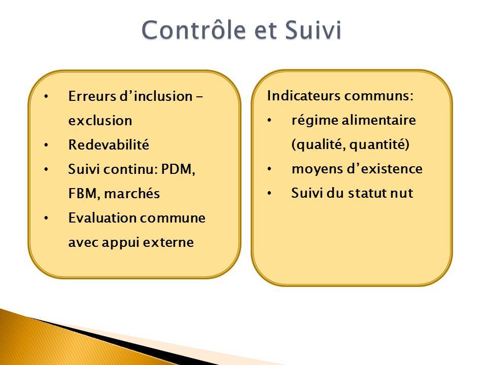 Erreurs dinclusion - exclusion Redevabilité Suivi continu: PDM, FBM, marchés Evaluation commune avec appui externe Indicateurs communs: régime aliment