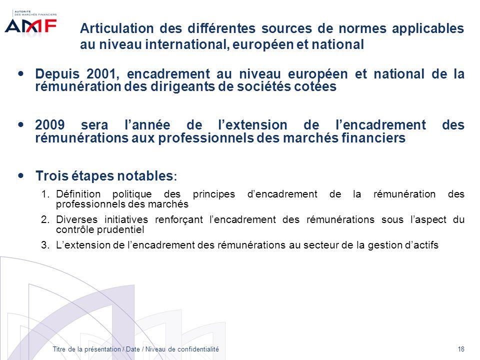 Titre de la présentation / Date / Niveau de confidentialité 18 Articulation des différentes sources de normes applicables au niveau international, eur