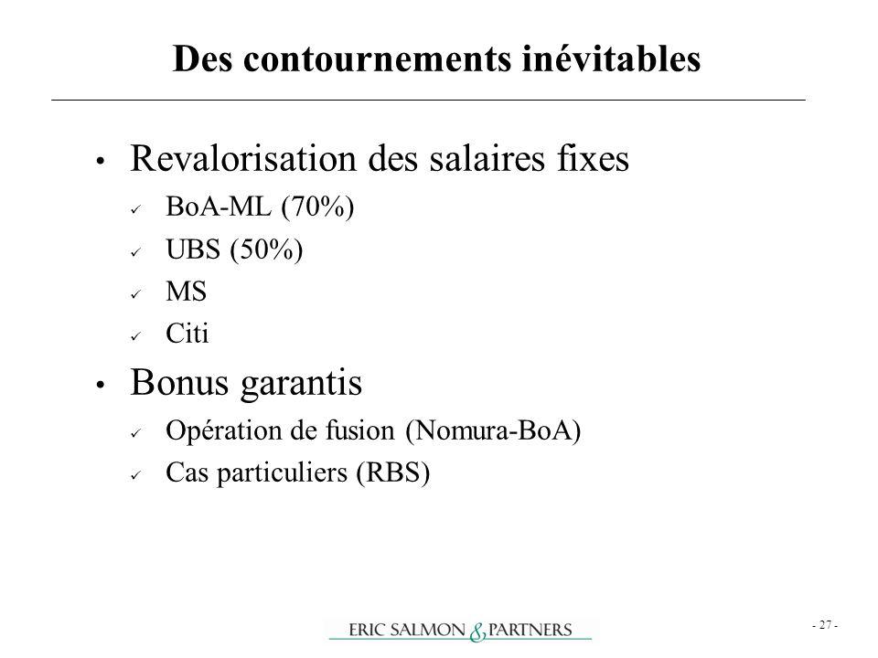 - 27 - Revalorisation des salaires fixes BoA-ML (70%) UBS (50%) MS Citi Bonus garantis Opération de fusion (Nomura-BoA) Cas particuliers (RBS) Des con