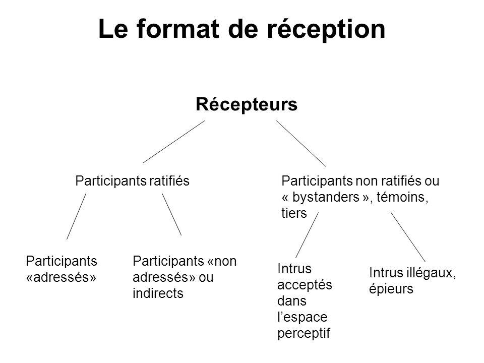 Le format de réception Récepteurs Participants ratifiésParticipants non ratifiés ou « bystanders », témoins, tiers Participants «adressés» Participant
