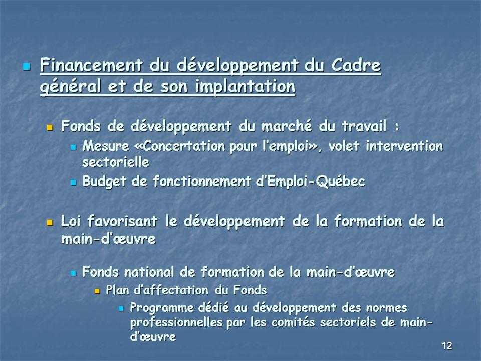 12 Financement du développement du Cadre général et de son implantation Financement du développement du Cadre général et de son implantation Fonds de