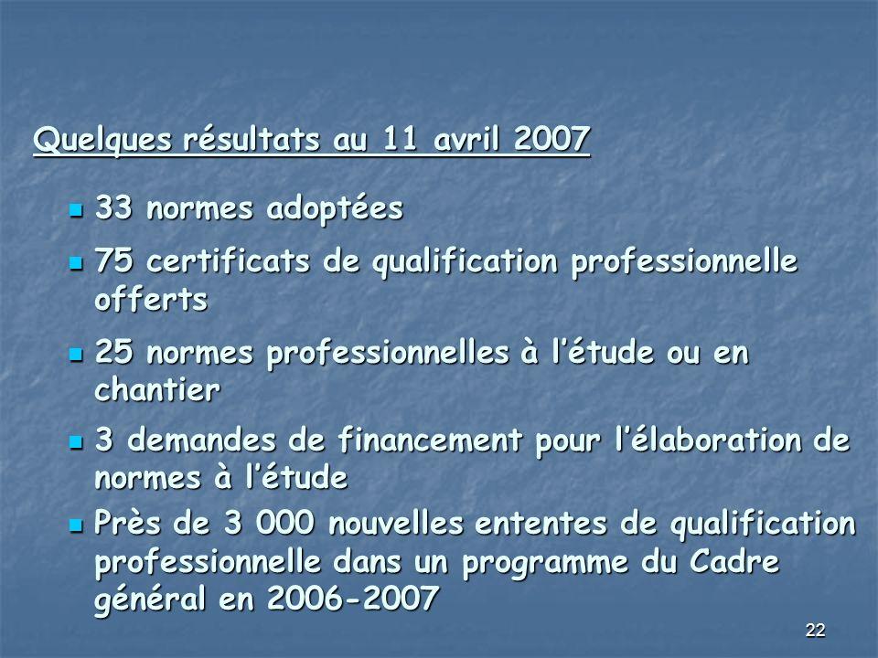 22 Quelques résultats au 11 avril 2007 33 normes adoptées 33 normes adoptées 75 certificats de qualification professionnelle offerts 75 certificats de