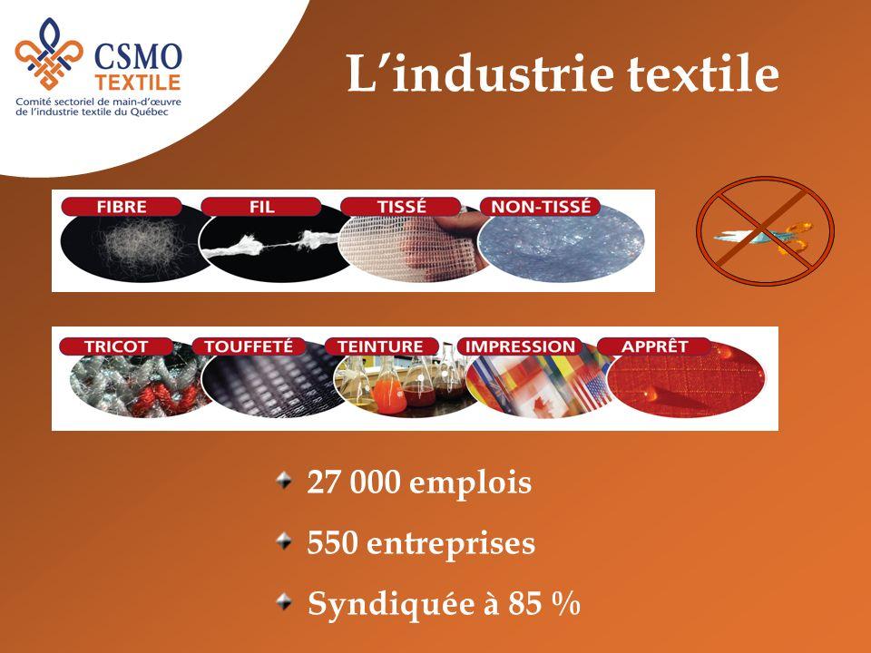 Lindustrie textile 27 000 emplois 550 entreprises Syndiquée à 85 %