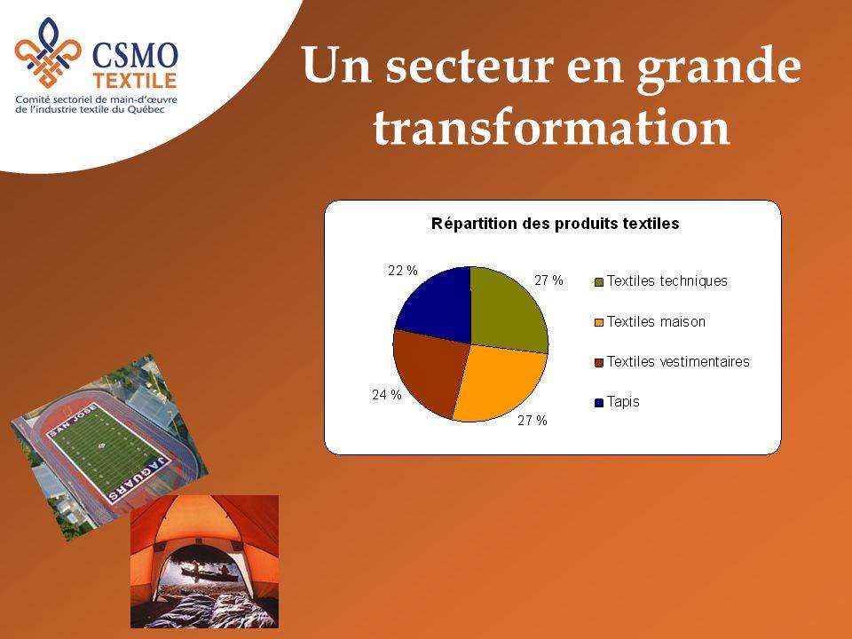 Un secteur en grande transformation