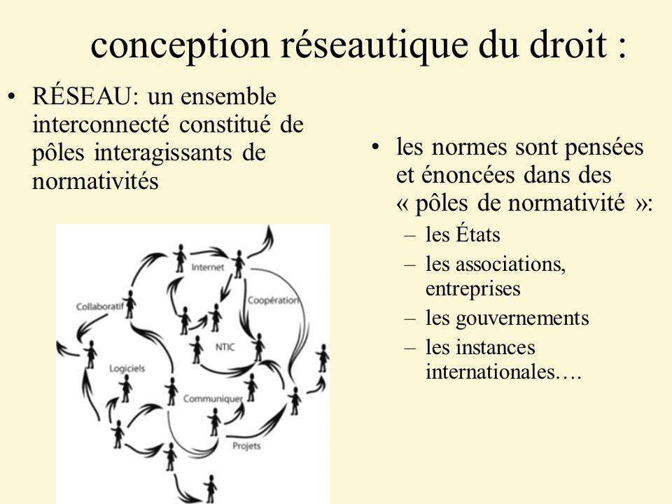 conception réseautique du droit : RÉSEAU: un ensemble interconnecté constitué de pôles interagissants de normativités les normes sont pensées et énonc