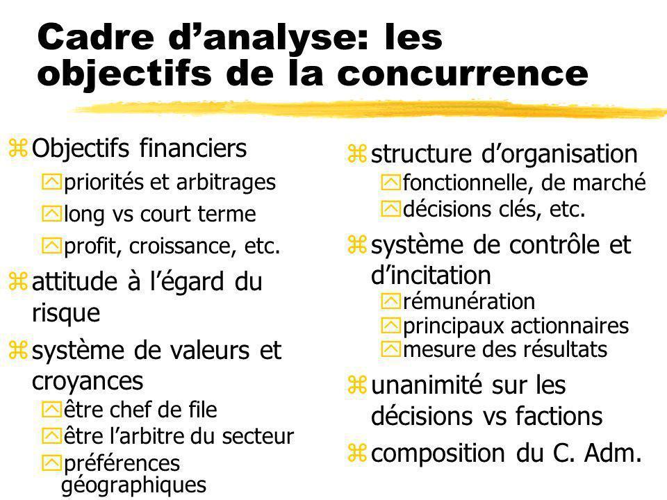 Cadre danalyse: les objectifs de la concurrence zObjectifs financiers ypriorités et arbitrages ylong vs court terme yprofit, croissance, etc.