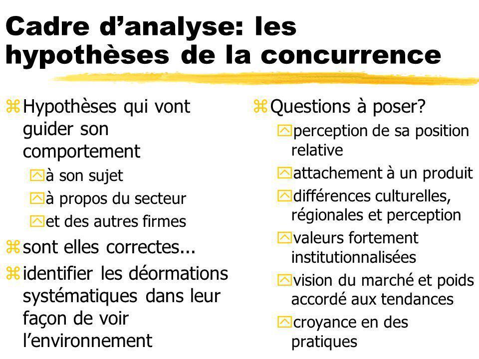 Cadre danalyse: les hypothèses de la concurrence zHypothèses qui vont guider son comportement yà son sujet yà propos du secteur yet des autres firmes zsont elles correctes...
