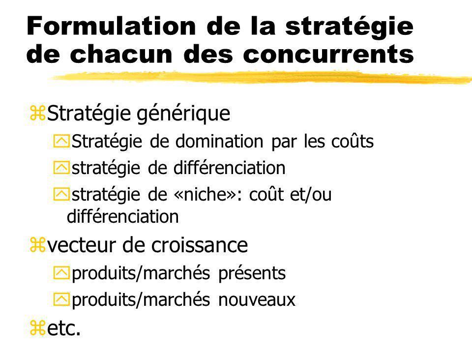 Formulation de la stratégie de chacun des concurrents zStratégie générique yStratégie de domination par les coûts ystratégie de différenciation ystratégie de «niche»: coût et/ou différenciation zvecteur de croissance yproduits/marchés présents yproduits/marchés nouveaux zetc.