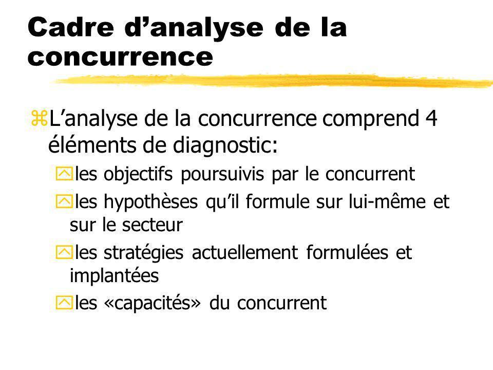 Cadre danalyse de la concurrence zLanalyse de la concurrence comprend 4 éléments de diagnostic: yles objectifs poursuivis par le concurrent yles hypothèses quil formule sur lui-même et sur le secteur yles stratégies actuellement formulées et implantées yles «capacités» du concurrent