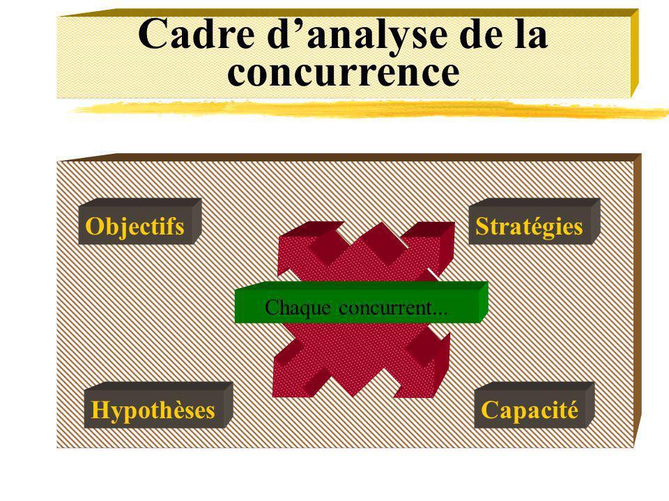 Cadre danalyse de la concurrence Objectifs Hypothèses Stratégies Capacité Chaque concurrent...