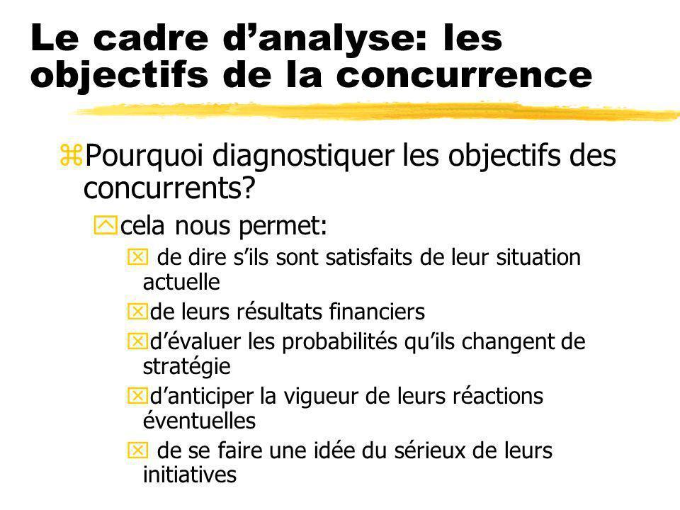 Le cadre danalyse: les objectifs de la concurrence zPourquoi diagnostiquer les objectifs des concurrents.