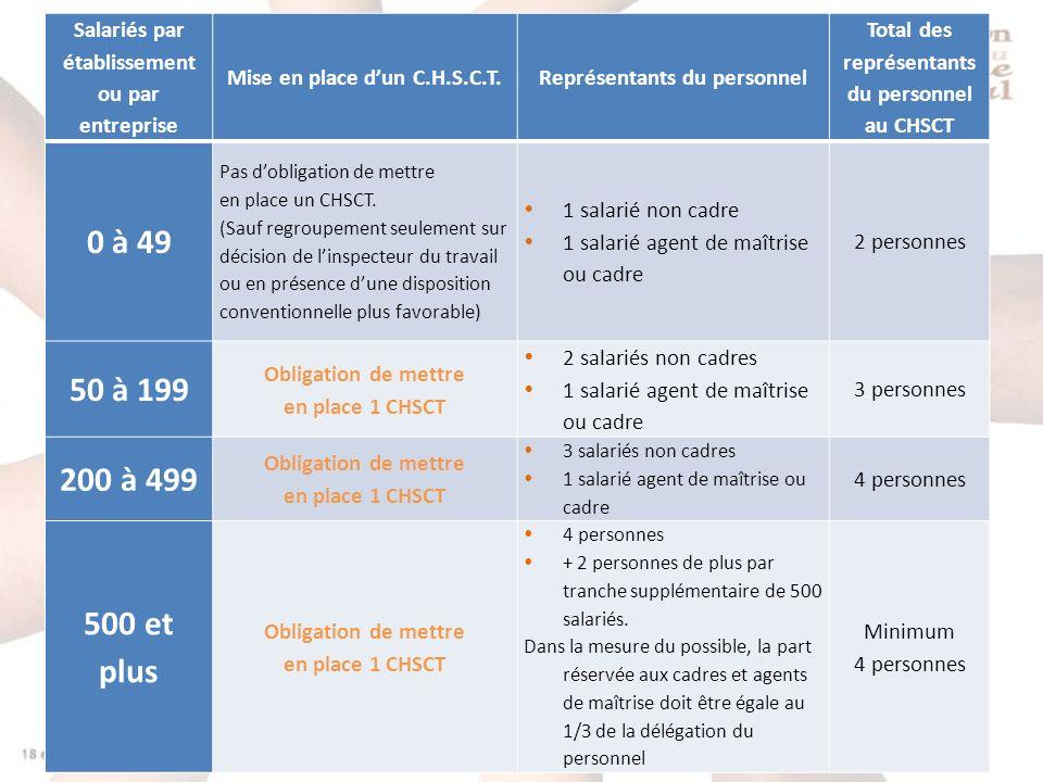 4 Salariés par établissement ou par entreprise Mise en place dun C.H.S.C.T.Représentants du personnel Total des représentants du personnel au CHSCT 0