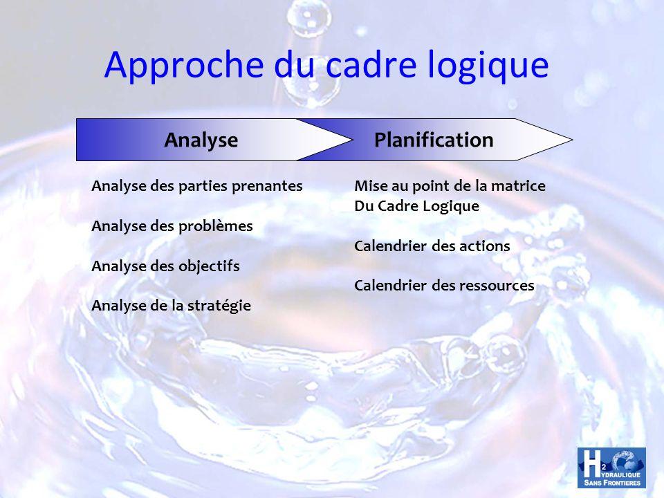 Approche du cadre logique AnalysePlanification Analyse des parties prenantes Analyse des problèmes Analyse des objectifs Analyse de la stratégie Mise