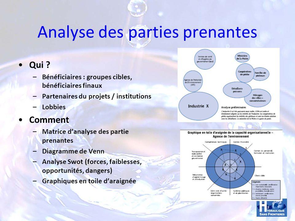 Analyse des parties prenantes Qui ? –Bénéficiaires : groupes cibles, bénéficiaires finaux –Partenaires du projets / institutions –Lobbies Comment –Mat