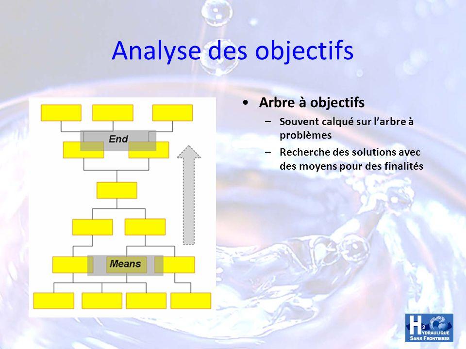 Analyse des objectifs Arbre à objectifs – Souvent calqué sur larbre à problèmes – Recherche des solutions avec des moyens pour des finalités