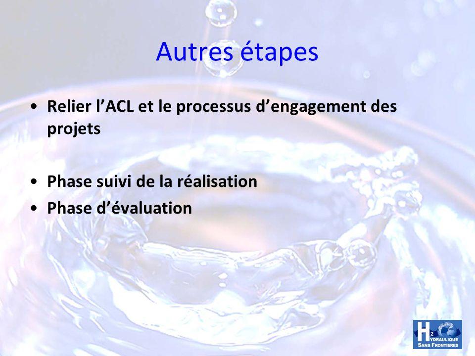 Autres étapes Relier lACL et le processus dengagement des projets Phase suivi de la réalisation Phase dévaluation