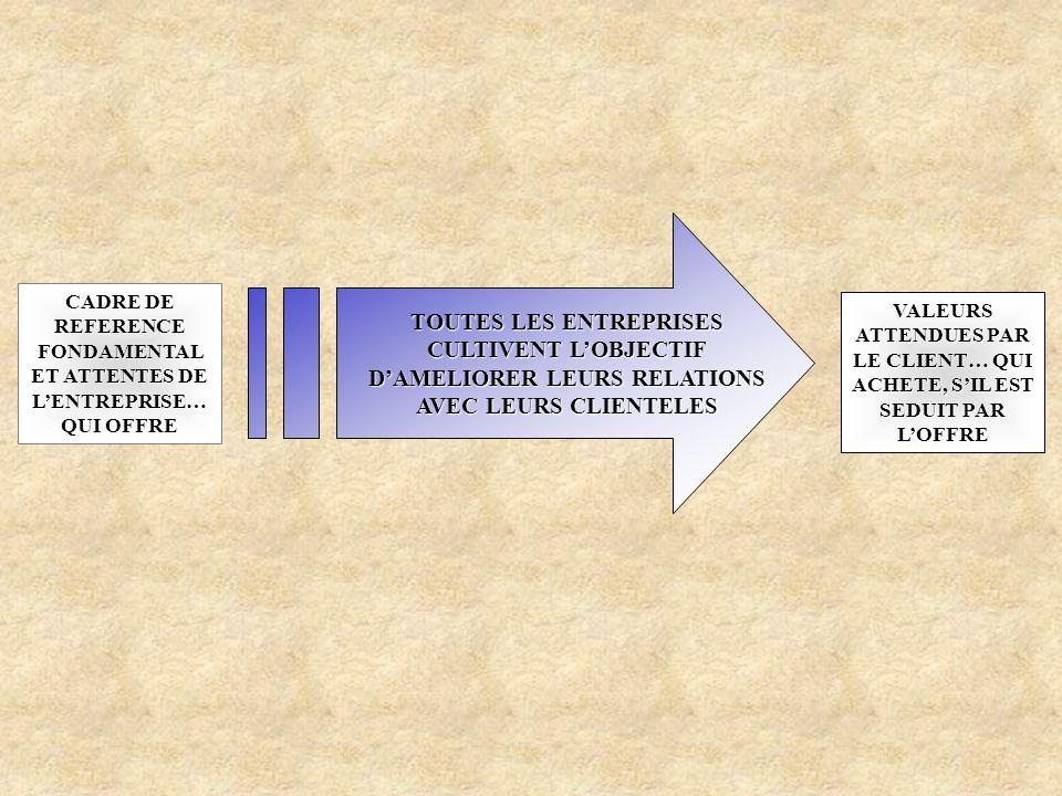 CADRE DE REFERENCE FONDAMENTAL ET ATTENTES DE LENTREPRISE… QUI OFFRE VALEURS ATTENDUES PAR LE CLIENT… QUI ACHETE, SIL EST SEDUIT PAR LOFFRE TOUTES LES