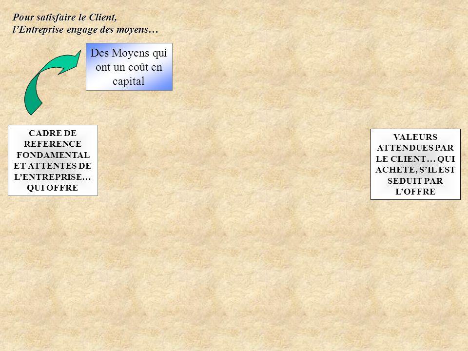CADRE DE REFERENCE FONDAMENTAL ET ATTENTES DE LENTREPRISE… QUI OFFRE VALEURS ATTENDUES PAR LE CLIENT… QUI ACHETE, SIL EST SEDUIT PAR LOFFRE Des Moyens
