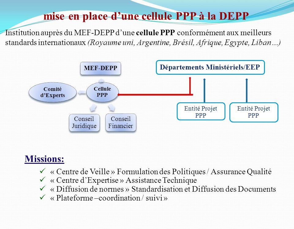 Cellule PPP MEF-DEPP Conseil Financier Conseil Juridique Comité dExperts Départements Ministériels/EEP Entité Projet PPP Missions: « Centre de Veille