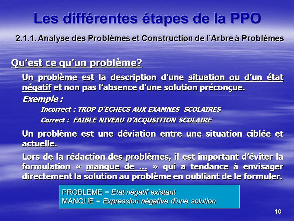 10 Quest ce quun problème? Un problème est la description dune situation ou dun état négatif et non pas labsence dune solution préconçue. Exemple : In