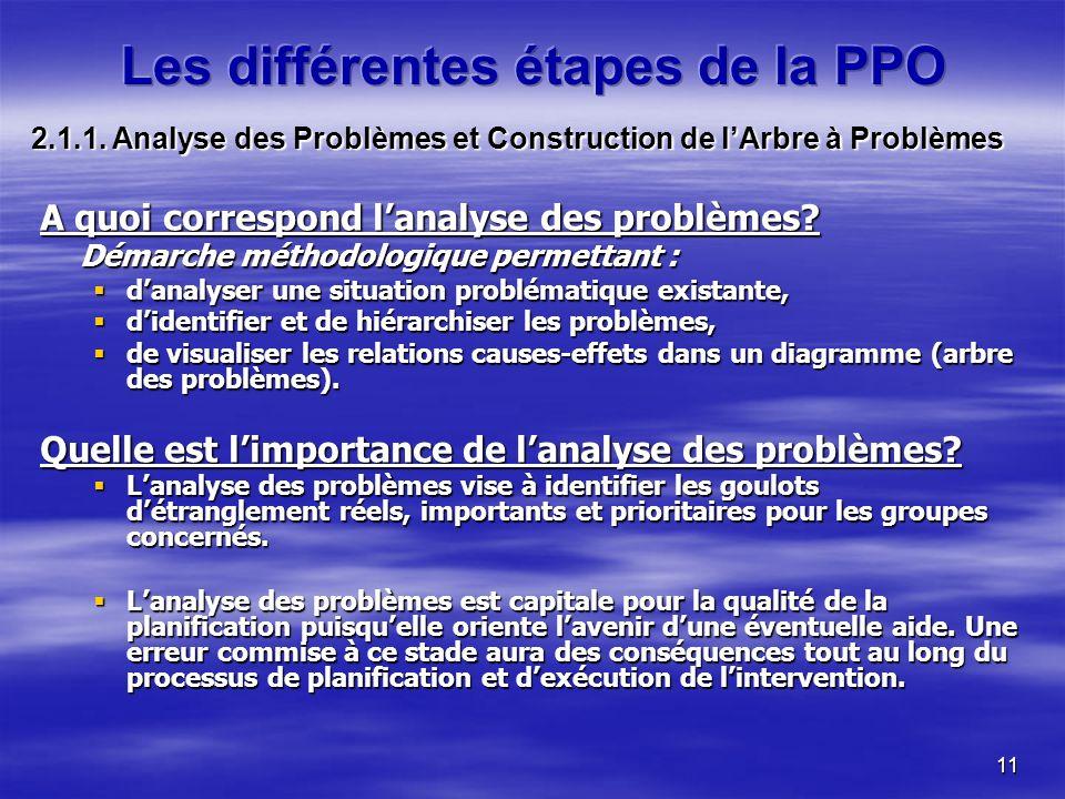 11 A quoi correspond lanalyse des problèmes.
