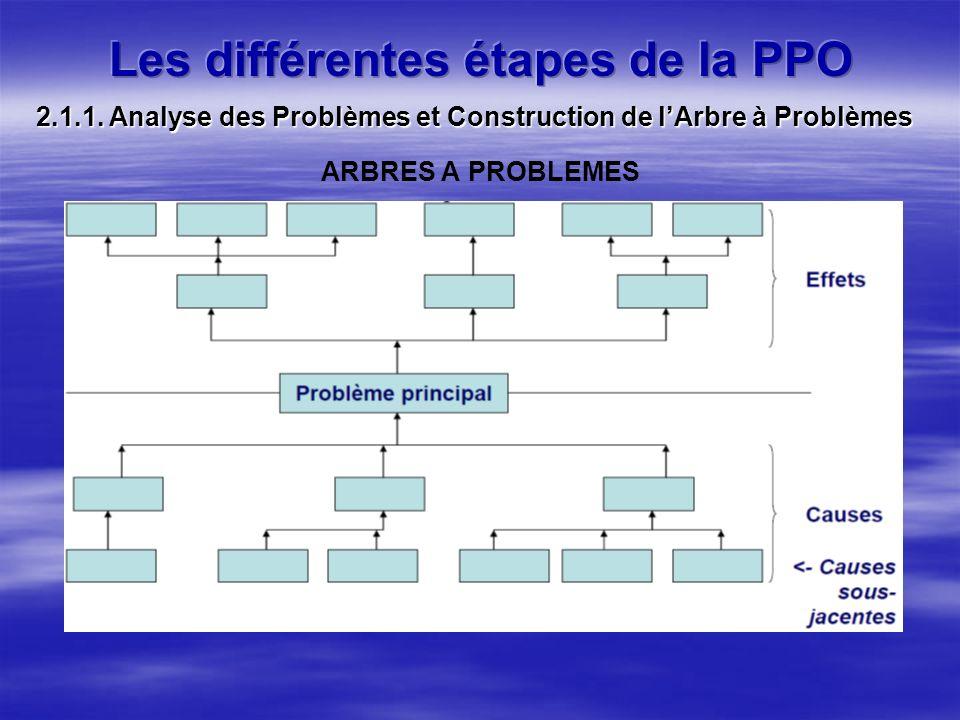 ARBRES A PROBLEMES 2.1.1. Analyse des Problèmes et Construction de lArbre à Problèmes