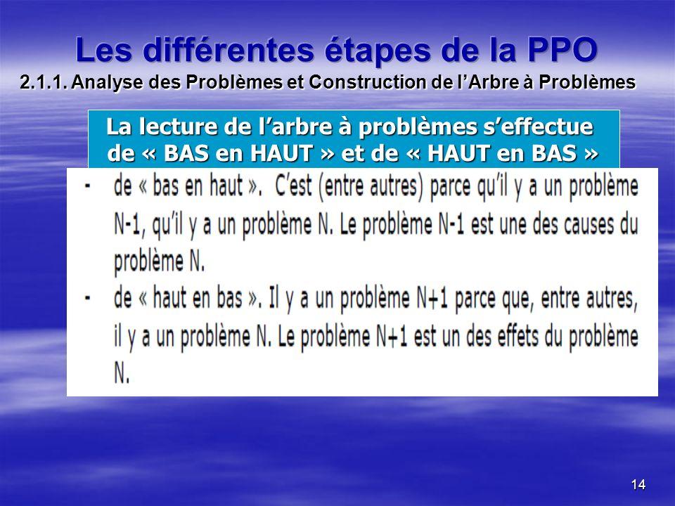 14 La lecture de larbre à problèmes seffectue de « BAS en HAUT » et de « HAUT en BAS » 2.1.1. Analyse des Problèmes et Construction de lArbre à Problè