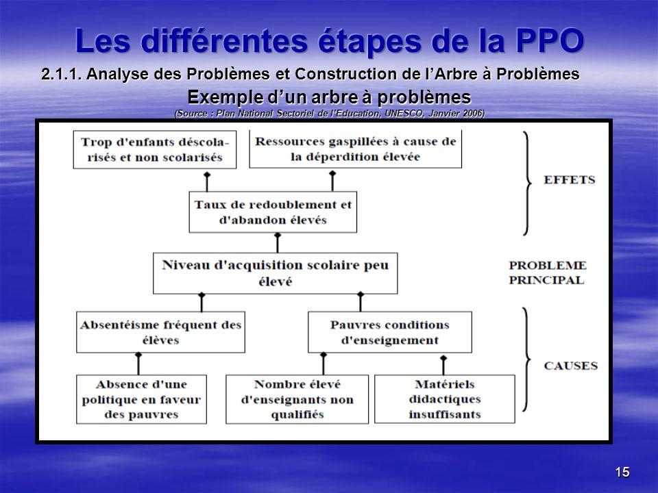 15 Exemple dun arbre à problèmes (Source : Plan National Sectoriel de lEducation, UNESCO, Janvier 2006) 2.1.1. Analyse des Problèmes et Construction d