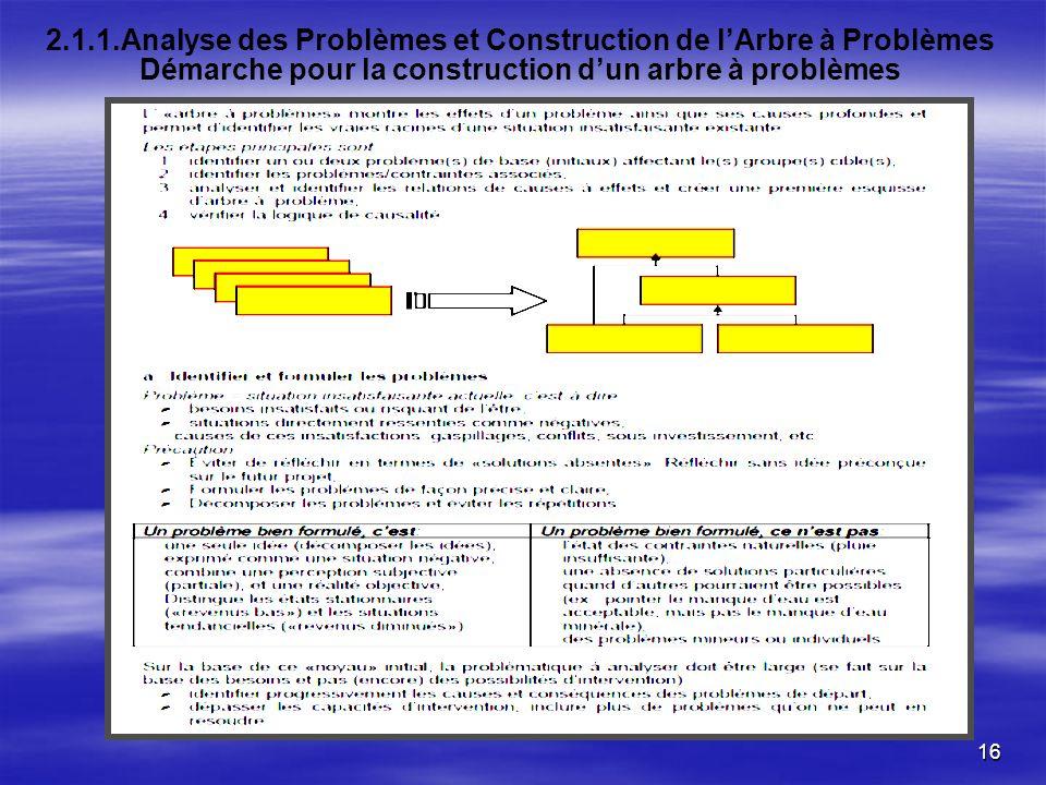 16 2.1.1.Analyse des Problèmes et Construction de lArbre à Problèmes Démarche pour la construction dun arbre à problèmes