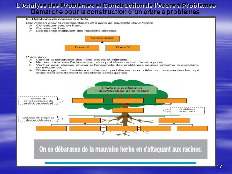 17 LAnalyse des Problèmes et Construction de lArbre à Problèmes LAnalyse des Problèmes et Construction de lArbre à Problèmes Démarche pour la construction dun arbre à problèmes