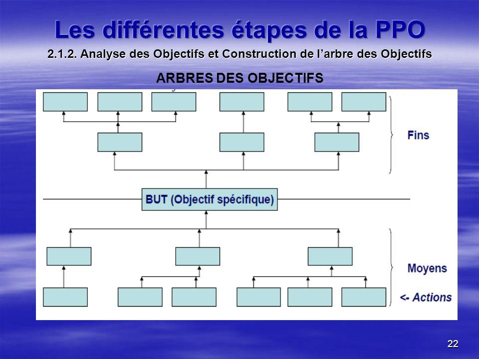 22 ARBRES DES OBJECTIFS 2.1.2. Analyse des Objectifs et Construction de larbre des Objectifs