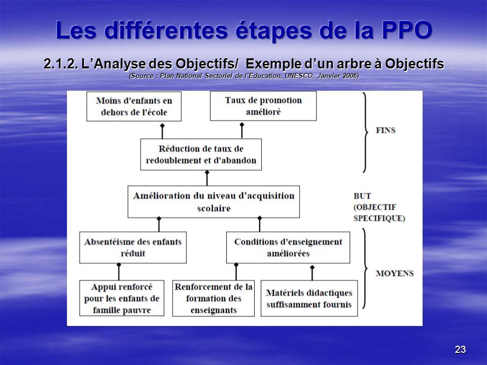 23 2.1.2. LAnalyse des Objectifs/ Exemple dun arbre à Objectifs (Source : Plan National Sectoriel de lEducation, UNESCO, Janvier 2006)