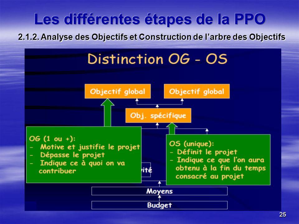 25 2.1.2. Analyse des Objectifs et Construction de larbre des Objectifs
