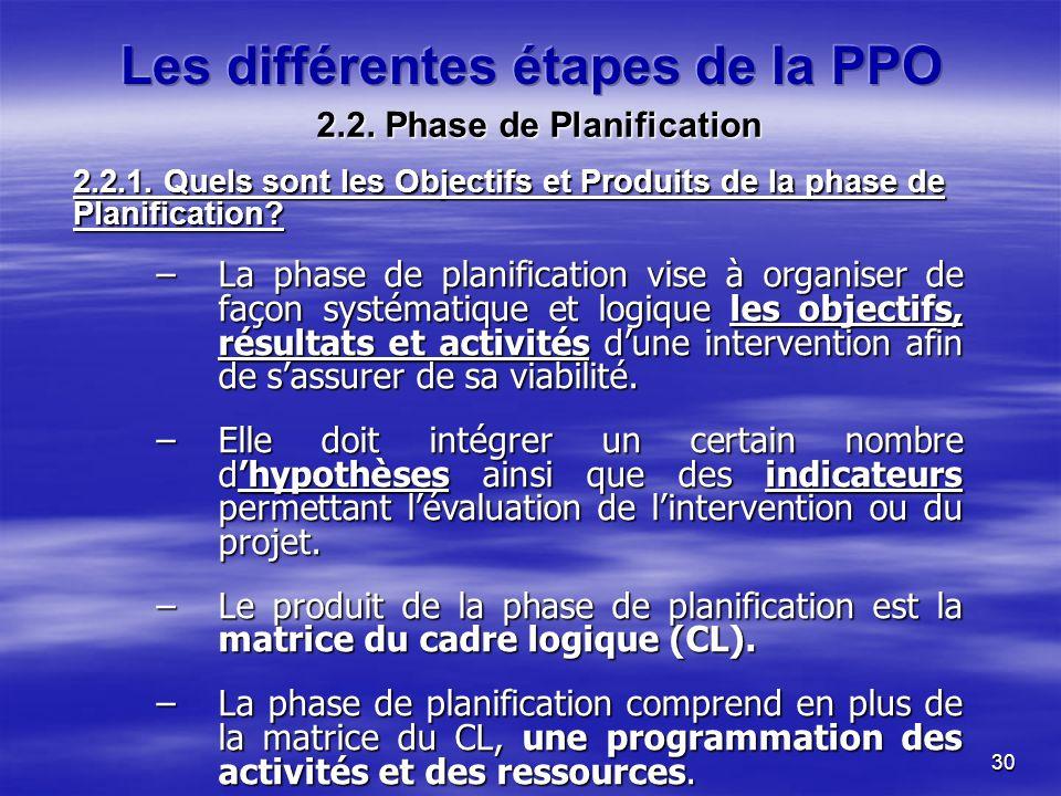 30 2.2. Phase de Planification 2.2.1. Quels sont les Objectifs et Produits de la phase de Planification? –La phase de planification vise à organiser d