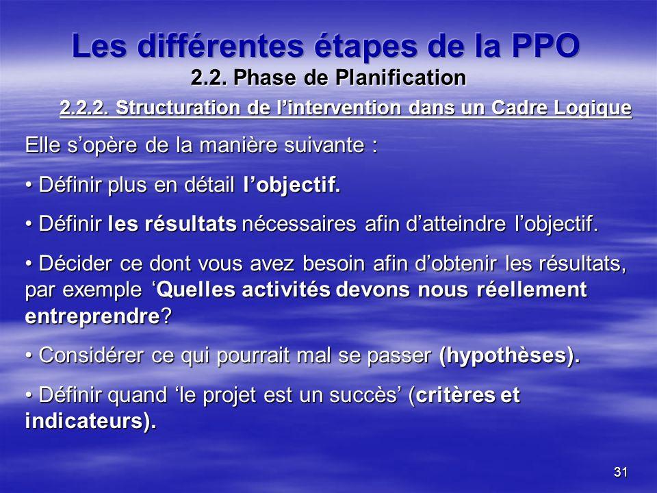 31 2.2. Phase de Planification Elle sopère de la manière suivante : Définir plus en détail lobjectif. Définir plus en détail lobjectif. Définir les ré