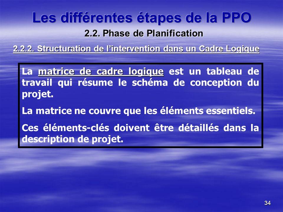 34 La matrice de cadre logique logique est un tableau de travail qui résume le schéma de conception du projet.