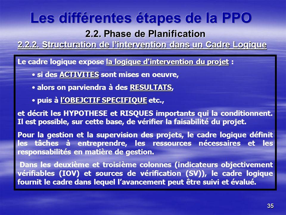 35 la logique d intervention du projet Le cadre logique expose la logique d intervention du projet : ACTIVITES si des ACTIVITES sont mises en oeuvre, RESULTATS alors on parviendra à des RESULTATS, lOBEJCTIF SPECIFIQUE puis à lOBEJCTIF SPECIFIQUE etc., et décrit les HYPOTHESE et RISQUES importants qui la conditionnent.