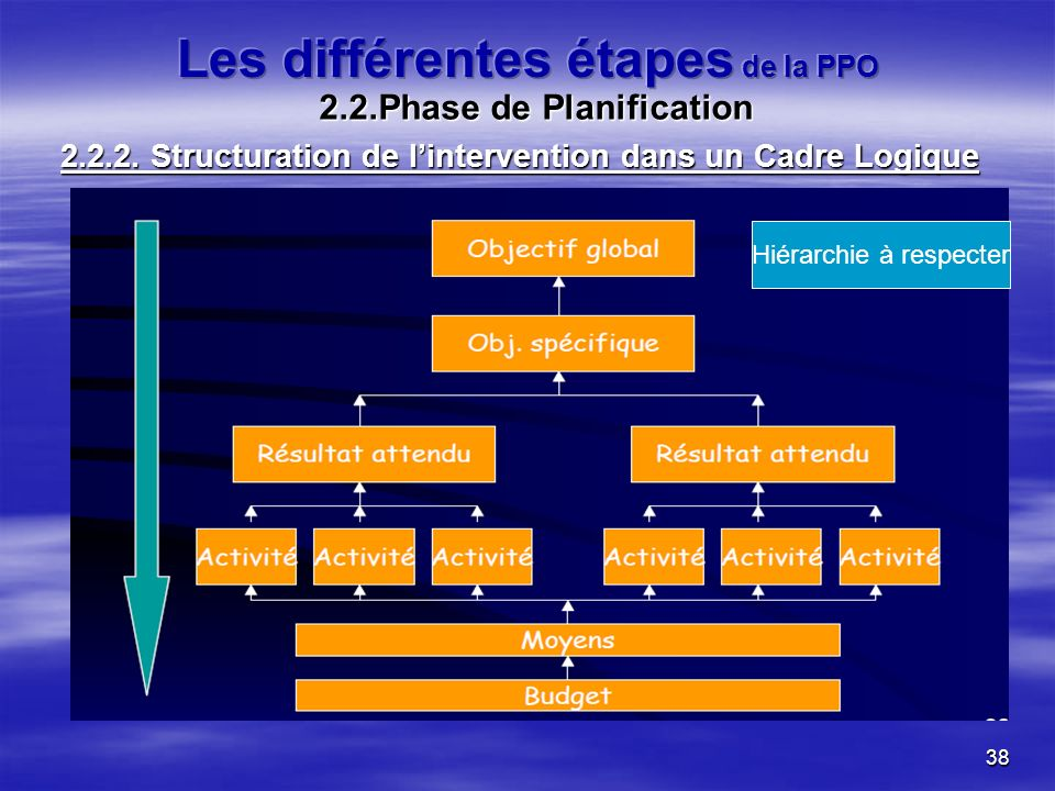 38 Hiérarchie à respecter 2.2.Phase de Planification 2.2.2. Structuration de lintervention dans un Cadre Logique