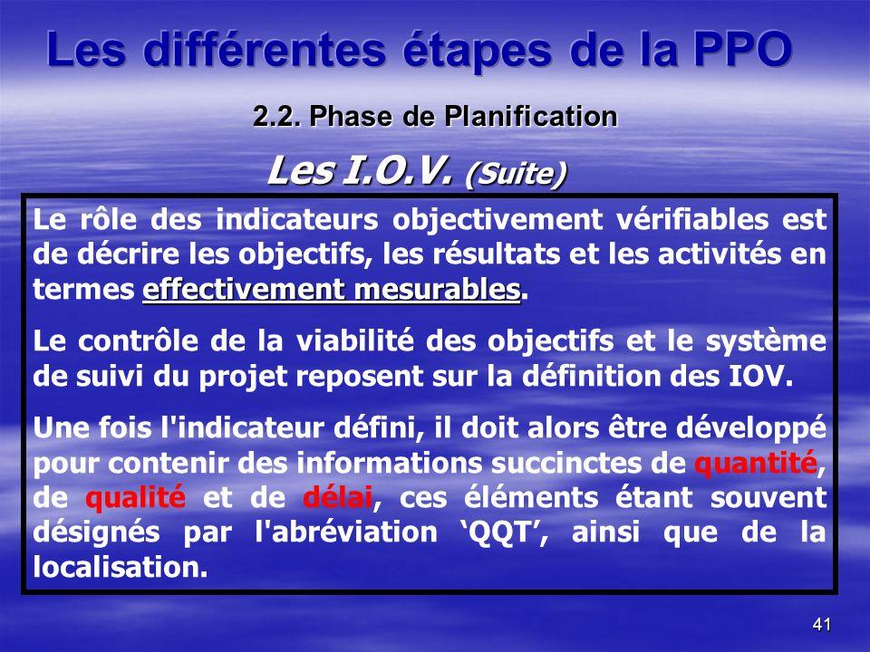 41 effectivement mesurables Le rôle des indicateurs objectivement vérifiables est de décrire les objectifs, les résultats et les activités en termes e