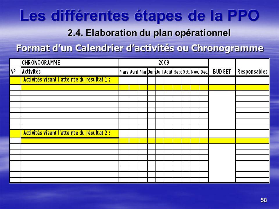 58 Format dun Calendrier dactivités ou Chronogramme 2.4. Elaboration du plan opérationnel
