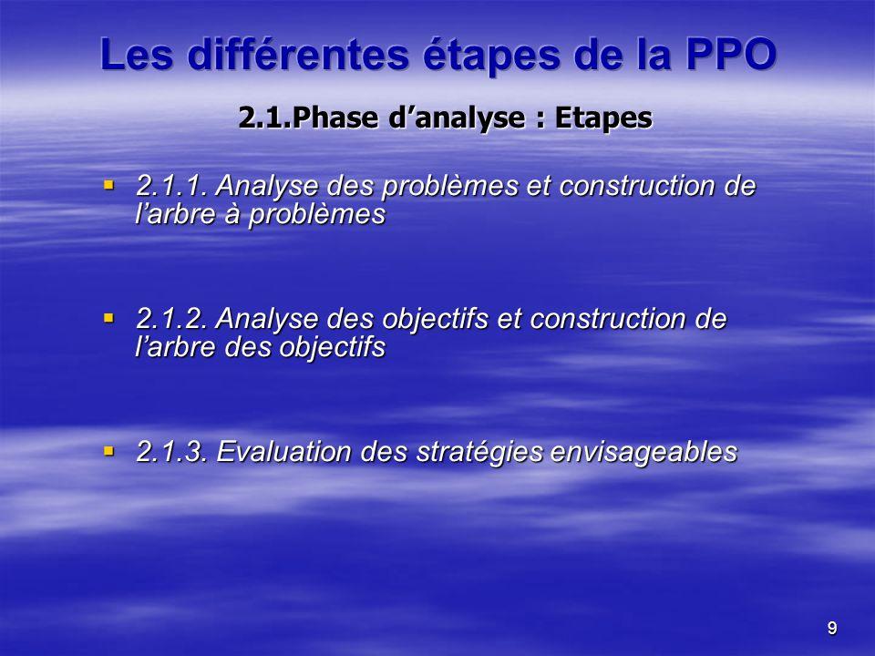 9 2.1.Phase danalyse : Etapes 2.1.1. Analyse des problèmes et construction de larbre à problèmes 2.1.1. Analyse des problèmes et construction de larbr