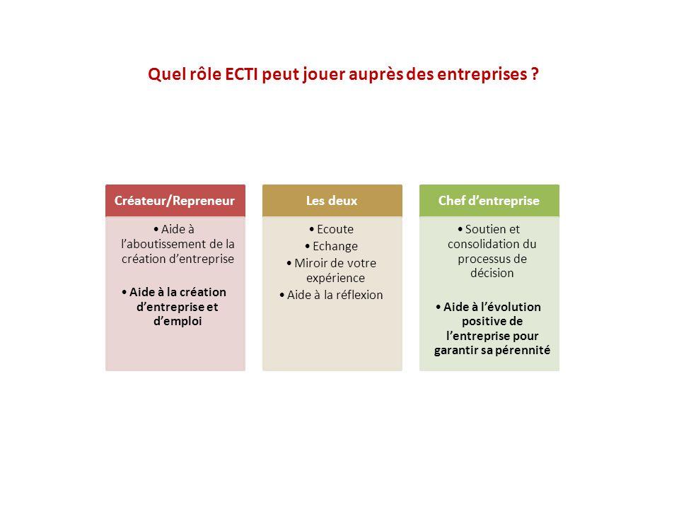 Quel rôle ECTI peut jouer auprès des entreprises ? Créateur/Repreneur Aide à laboutissement de la création dentreprise Aide à la création dentreprise