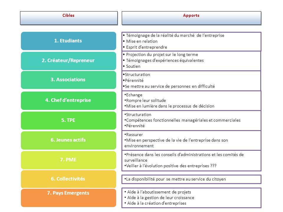 Cibles Apports 1. Etudiants 2. Créateur/Repreneur3.