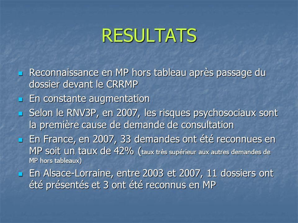RESULTATS Reconnaissance en MP hors tableau après passage du dossier devant le CRRMP Reconnaissance en MP hors tableau après passage du dossier devant le CRRMP En constante augmentation En constante augmentation Selon le RNV3P, en 2007, les risques psychosociaux sont la première cause de demande de consultation Selon le RNV3P, en 2007, les risques psychosociaux sont la première cause de demande de consultation En France, en 2007, 33 demandes ont été reconnues en MP soit un taux de 42% ( taux très supérieur aux autres demandes de MP hors tableaux) En France, en 2007, 33 demandes ont été reconnues en MP soit un taux de 42% ( taux très supérieur aux autres demandes de MP hors tableaux) En Alsace-Lorraine, entre 2003 et 2007, 11 dossiers ont été présentés et 3 ont été reconnus en MP En Alsace-Lorraine, entre 2003 et 2007, 11 dossiers ont été présentés et 3 ont été reconnus en MP