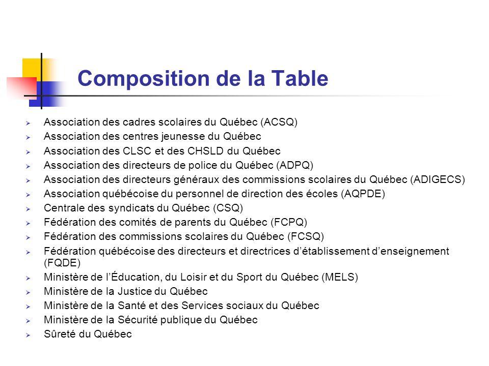 Composition de la Table Association des cadres scolaires du Québec (ACSQ) Association des centres jeunesse du Québec Association des CLSC et des CHSLD