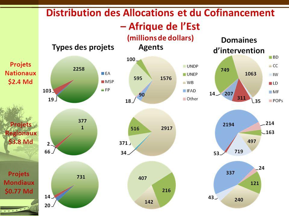 23 Projets Nationaux $2.4 Md Projets Regionaux $3.8 Md Projets Mondiaux $0.77 Md 2,295
