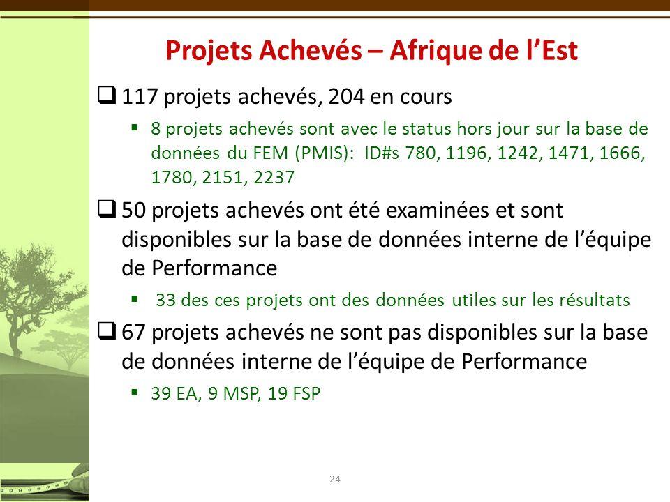 117 projets achevés, 204 en cours 8 projets achevés sont avec le status hors jour sur la base de données du FEM (PMIS): ID#s 780, 1196, 1242, 1471, 1666, 1780, 2151, 2237 50 projets achevés ont été examinées et sont disponibles sur la base de données interne de léquipe de Performance 33 des ces projets ont des données utiles sur les résultats 67 projets achevés ne sont pas disponibles sur la base de données interne de léquipe de Performance 39 EA, 9 MSP, 19 FSP 24